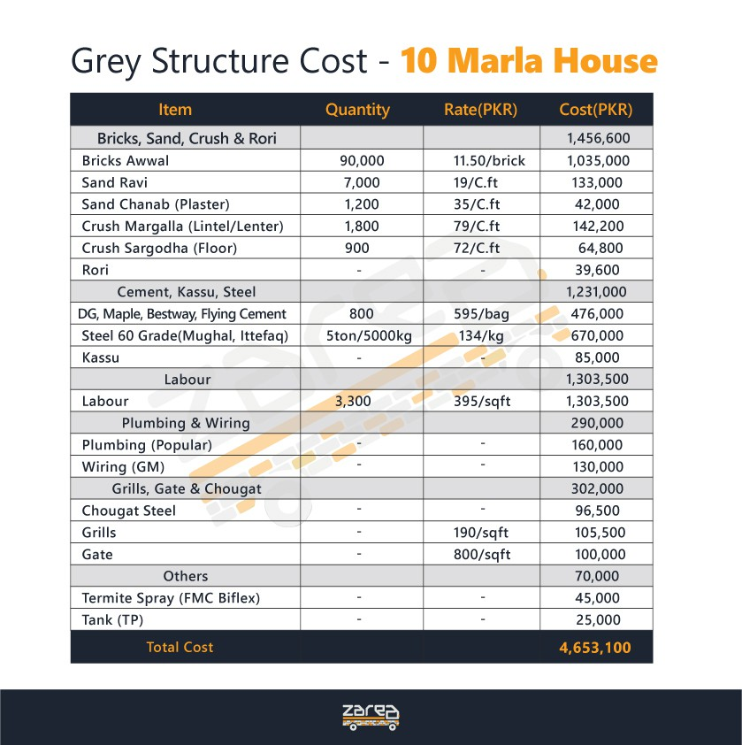 Construction Cost of 10 Marla house