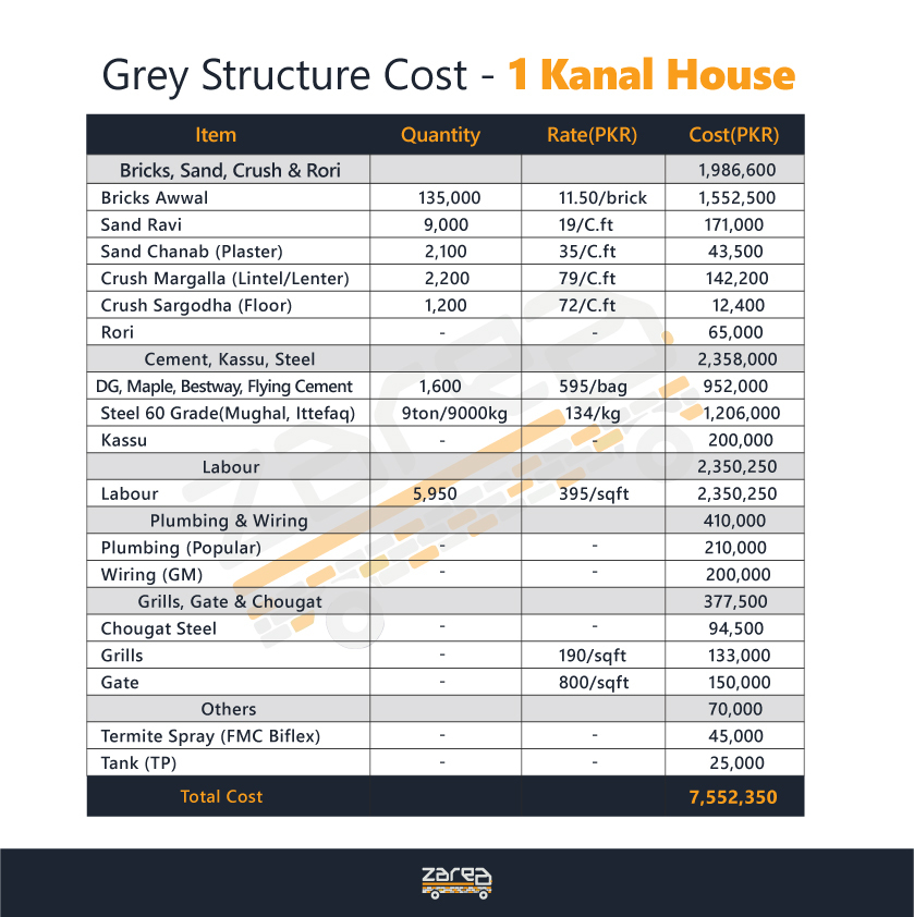 Construction cost of 1 Kanal House in Pakistan