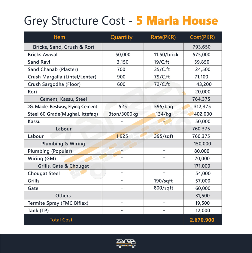 Construction Cost 5 Marla House